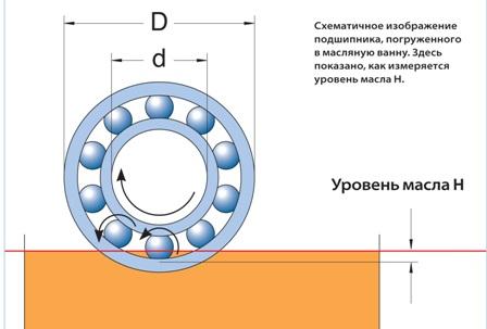 Схематичное изображение подшипника, погруженного в масляную ванну. Здесь показано, как измеряется уровень масла H.