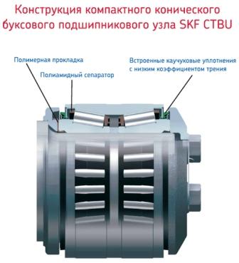 Буксовый подшипниковый узел SKF CTBU